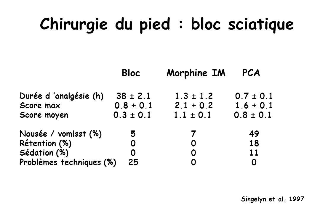 Chirurgie du pied : bloc sciatique Durée d analgésie (h) Score max Score moyen Nausée / vomisst (%) Rétention (%) Sédation (%) Problèmes techniques (%) 38 ± 2.1 0.8 ± 0.1 0.3 ± 0.1 5 0 25 Bloc Singelyn et al.