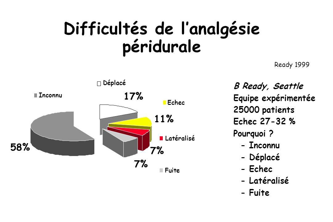 Difficultés de lanalgésie péridurale B Ready, Seattle Equipe expérimentée 25000 patients Echec 27-32 % Pourquoi .