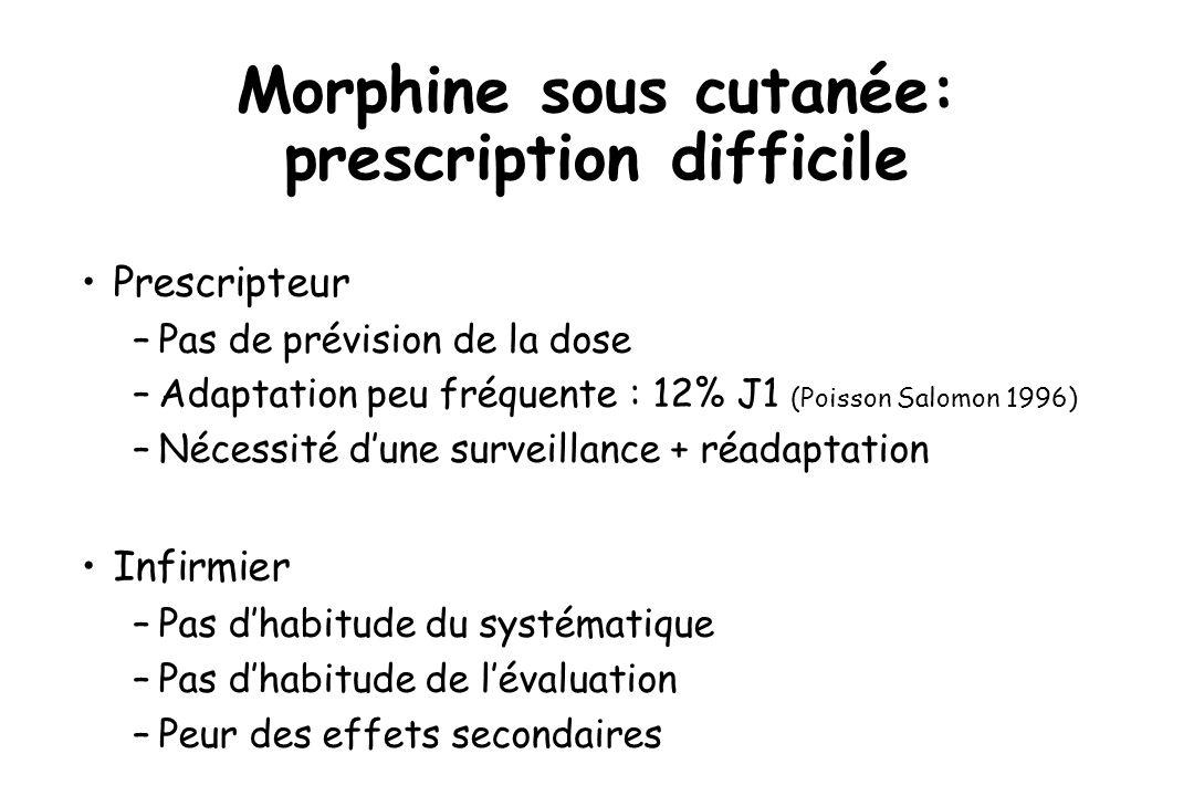 Variabilité des besoins en morphine Morphine mg / h 16 12 10 4 2 0 8 6 14 0-4 4-88-1212-16 0-4 4-88-1212-16Nuit White 1988 J 1J 2 X X X X X X X X X X