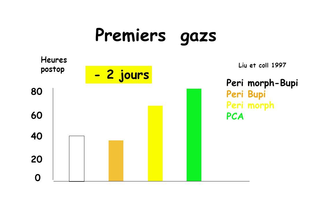 Premiers gazs Liu et coll 1997 Peri morph-Bupi Peri Bupi Peri morph PCA 0 20 40 60 80 Heures postop - 2 jours