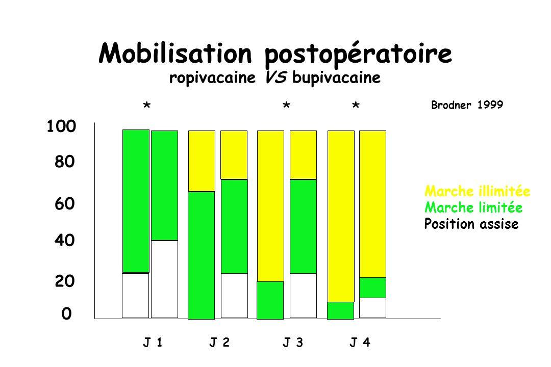 Mobilisation postopératoire ropivacaine VS bupivacaine 0 20 40 60 80 J 1J 2J 3J 4 100 *** Brodner 1999 Marche illimitée Marche limitée Position assise