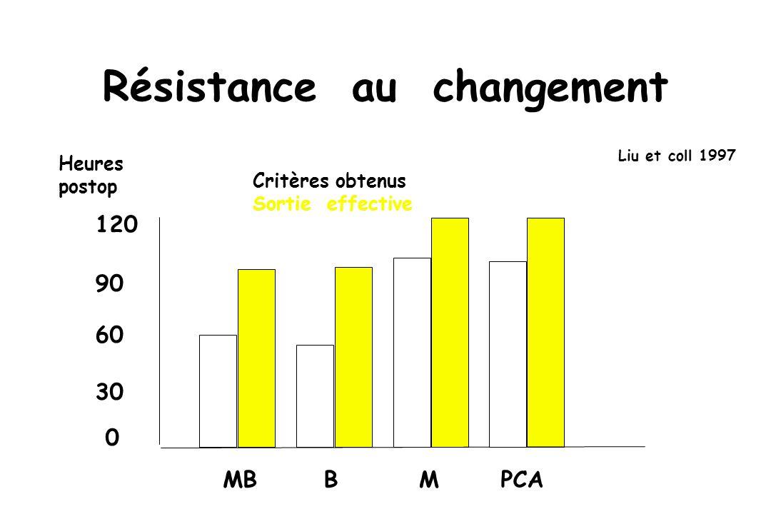 Résistance au changement Liu et coll 1997 Critères obtenus Sortie effective MBBMPCA 0 30 60 90 120 Heures postop