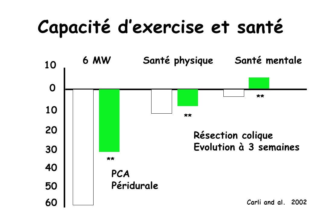 Capacité dexercise et santé Carli and al.