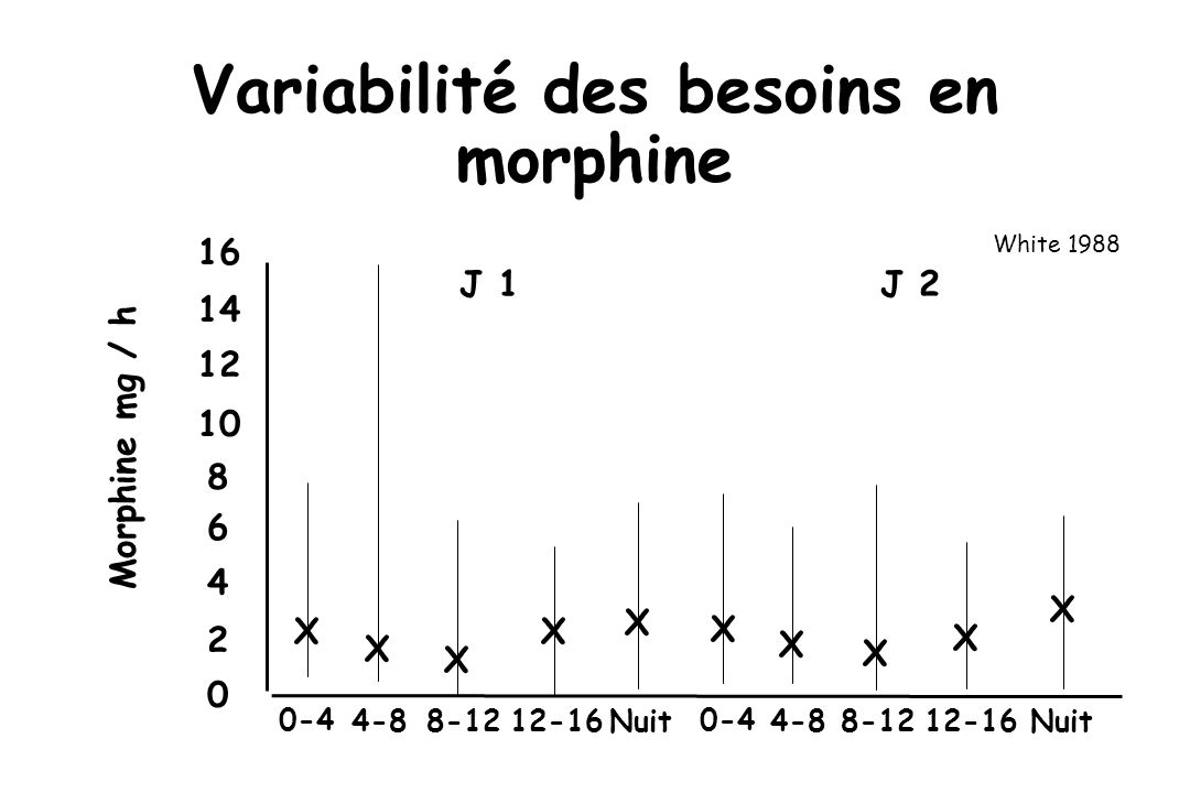 Oesophagectomie (n = 94) Analgésie péridurale (fenta + bupi) seule Adaptée + mobilisation + alimentation 5 jours danalgésie, contrôle historique Lapproche combinée réduit –délai dextubation (7 h versus 27 h) –durée de séjour en réanimation (1,6 versus 4 jours) –la mortalité (0 versus 5) Chirurgie oesophagienne Brodner et coll 1998