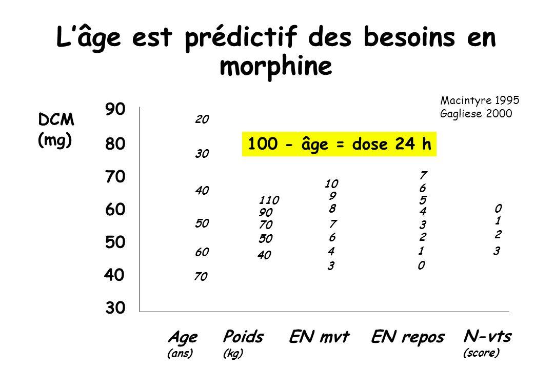 Lâge est prédictif des besoins en morphine Age (ans) Poids (kg) EN mvtEN repos N-vts (score) 90 80 70 60 50 40 30 20 30 40 50 60 70 110 90 70 50 40 10 9 8 7 6 4 3 DCM (mg) 6 5 4 3 2 1 0 7 0 1 2 3 Macintyre 1995 Gagliese 2000 100 - âge = dose 24 h
