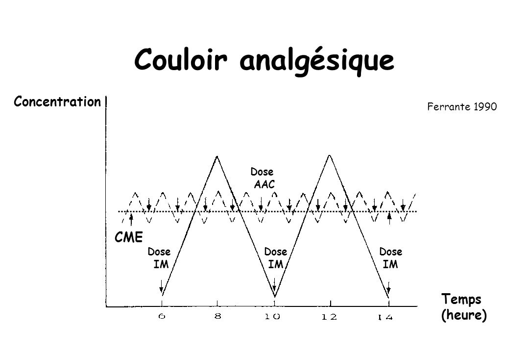 Analgésie efficace au repos Mouvement Repos 10 20 30 40 50 60 Ready 1999 Patients suivis par APS 1998-1999; n = 2114 EVA J1