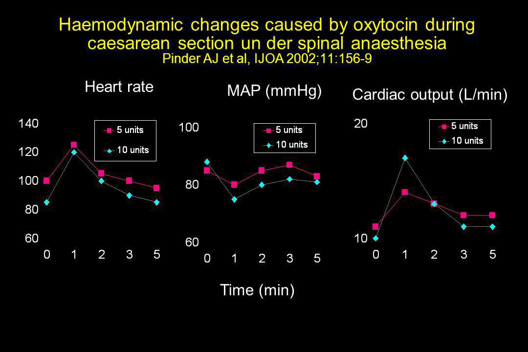 Haemodynamic changes caused by oxytocin during caesarean section un der spinal anaesthesia Pinder AJ et al, IJOA 2002;11:156-9 Heart rate Time (min) M