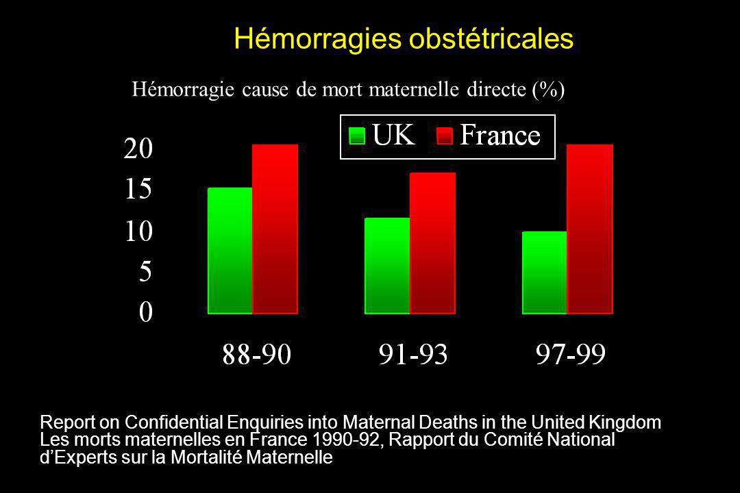Report on Confidential Enquiries into Maternal Deaths in the United Kingdom Les morts maternelles en France 1990-92 Incidence dhémorragie avec soins < standard (%)