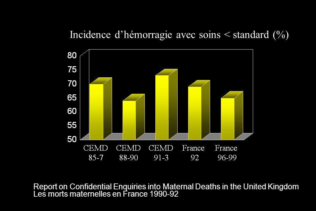Successful Treatment of LifeThreatening Postpartum Hemorrhage With Recombinant Activated Factor VII Bouwmeester FW et al, Obstet Gynecol 2003;101:1174-6 Patiente nullipare de 30 ans Accouchement voie basse avec atonie utérine et lacérations vaginales Choc hémorragique, CIVD Traitements usuels inefficaces incluant utérotoniques, ligatures des hypogastriques, hystérectomie subtotale, et btransfusion massive Arrêt du saignement en 10 min après administration de 60 µg.kg -1 de Novoseven® Aucun effet indésirable