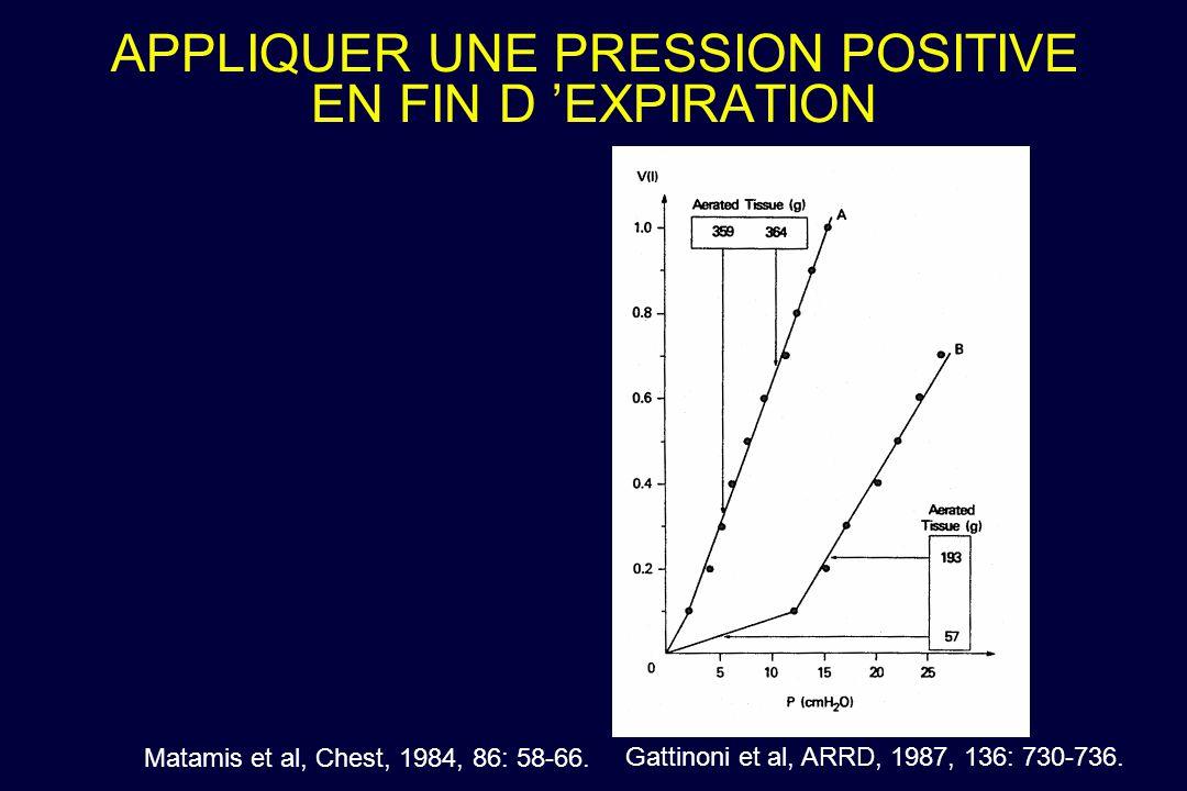 APPLIQUER UNE PRESSION POSITIVE EN FIN D EXPIRATION Matamis et al, Chest, 1984, 86: 58-66. Gattinoni et al, ARRD, 1987, 136: 730-736.