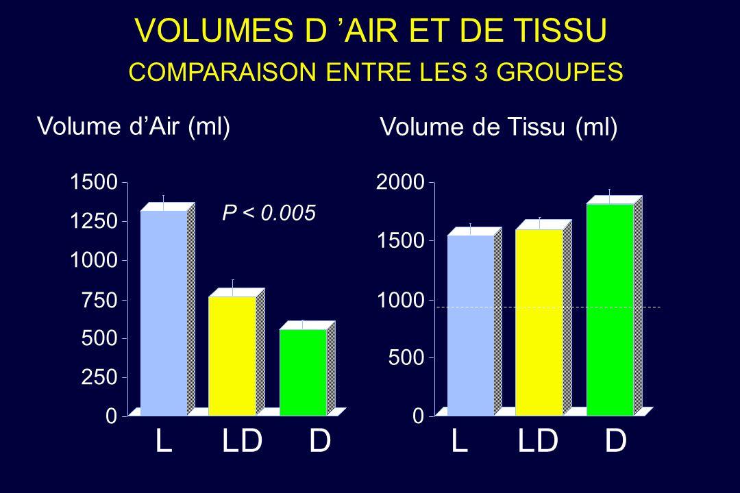 VOLUMES D AIR ET DE TISSU COMPARAISON ENTRE LES 3 GROUPES Volume dAir (ml) Volume de Tissu (ml) 0 500 1000 1500 2000 0 250 500 750 1000 1250 1500 P <