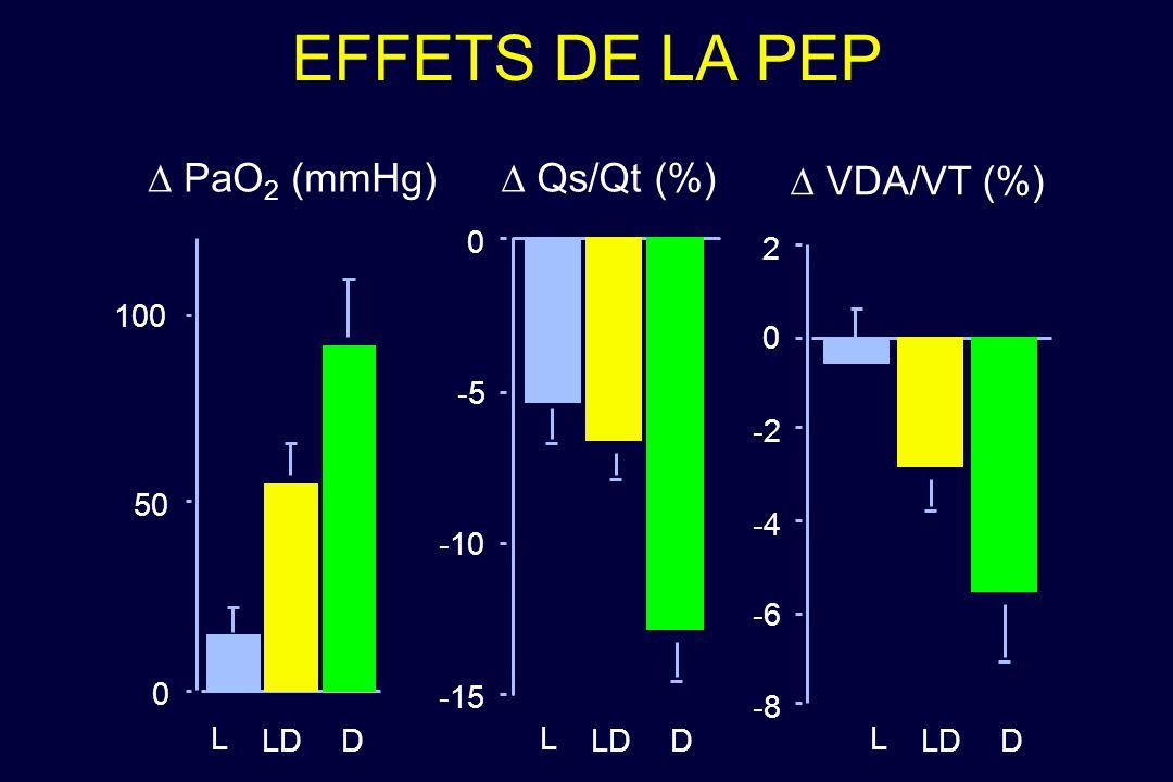 EFFETS DE LA PEP 0 50 100 PaO 2 (mmHg) -15 -10 -5 0 Qs/Qt (%) -8 -6 -4 -2 0 2 VDA/VT (%) L LDD L D L D