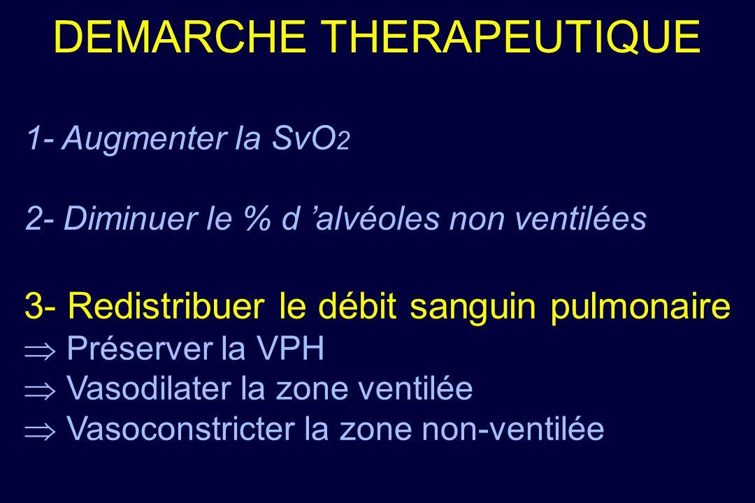 DEMARCHE THERAPEUTIQUE 1- Augmenter la SvO 2 2- Diminuer le % d alvéoles non ventilées 3- Redistribuer le débit sanguin pulmonaire Préserver la VPH Va