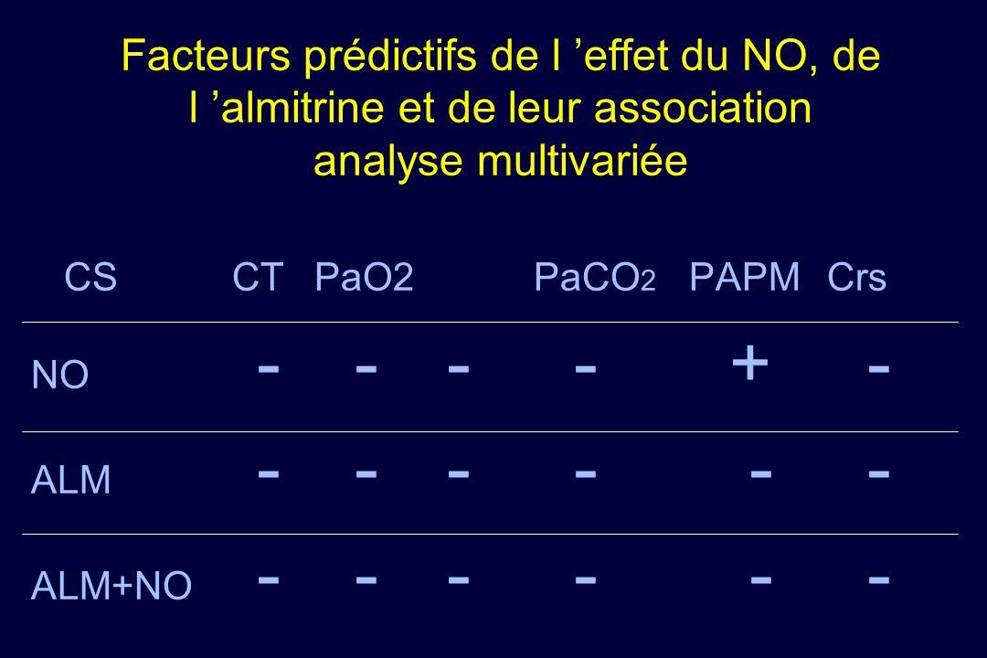 Facteurs prédictifs de l effet du NO, de l almitrine et de leur association analyse multivariée CSCTPaO2PaCO 2 PAPMCrs NO - - - - + - ALM - - - - - -