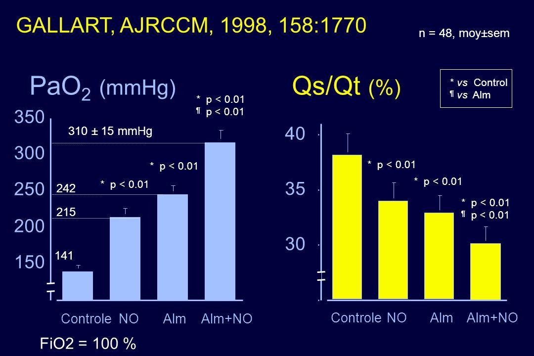 PaO 2 (mmHg) Qs/Qt (%) * vs Control ¶ vs Alm * p < 0.01 ¶ p < 0.01 * p < 0.01 n = 48, moy±sem 150 200 250 300 350 ControleNOAlmAlm+NO * p < 0.01 ¶ p <