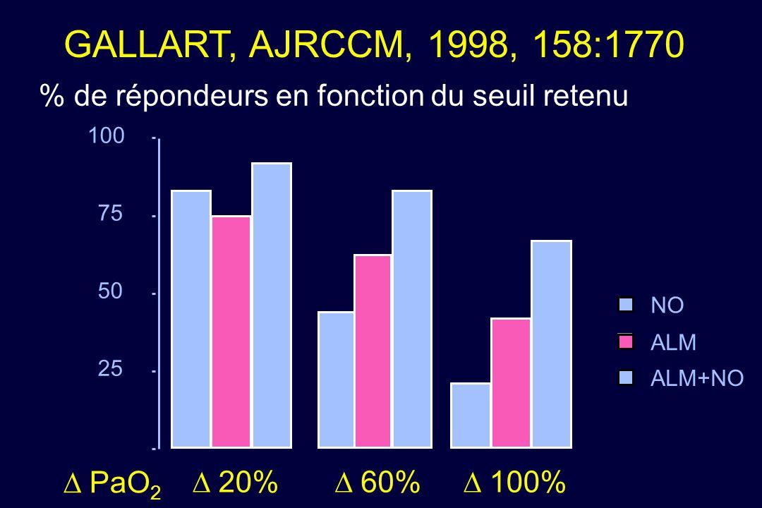 % de répondeurs en fonction du seuil retenu 25 50 75 100 20% 60% 100% ALM+NO ALM NO PaO 2 GALLART, AJRCCM, 1998, 158:1770