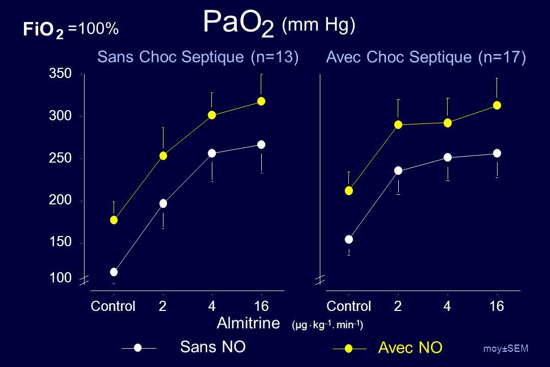 150 200 250 300 350 Control2416Control2416 PaO 2 (mm Hg) Avec NO Sans NO moy±SEM Sans Choc Septique (n=13) Avec Choc Septique (n=17) (µg Almitrine. kg