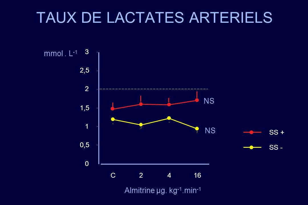 TAUX DE LACTATES ARTERIELS 0 0,5 1 1,5 2 2,5 3 C2416 SS - SS + NS mmol. L -1 Almitrine µg. kg -1.min -1