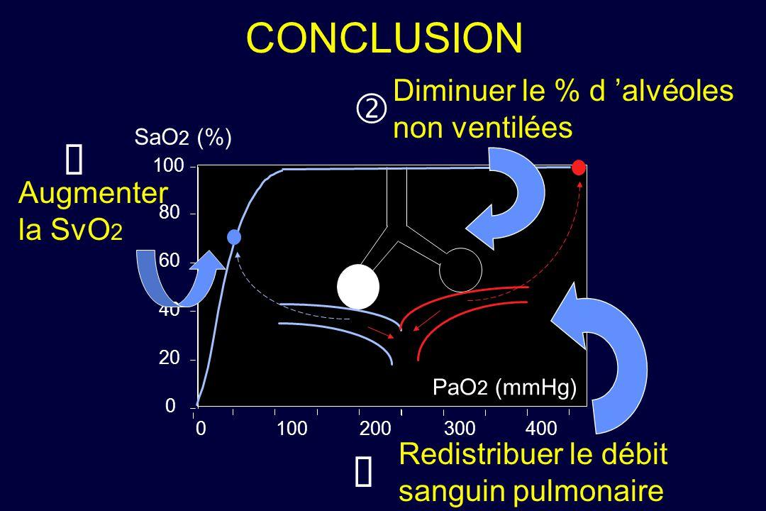 CONCLUSION PaO 2 (mmHg) SaO 2 (%) 0 20 40 60 80 100 0 200 300400 Diminuer le % d alvéoles non ventilées Redistribuer le débit sanguin pulmonaire Augme