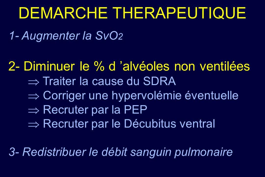 DEMARCHE THERAPEUTIQUE 1- Augmenter la SvO 2 2- Diminuer le % d alvéoles non ventilées Traiter la cause du SDRA Corriger une hypervolémie éventuelle R