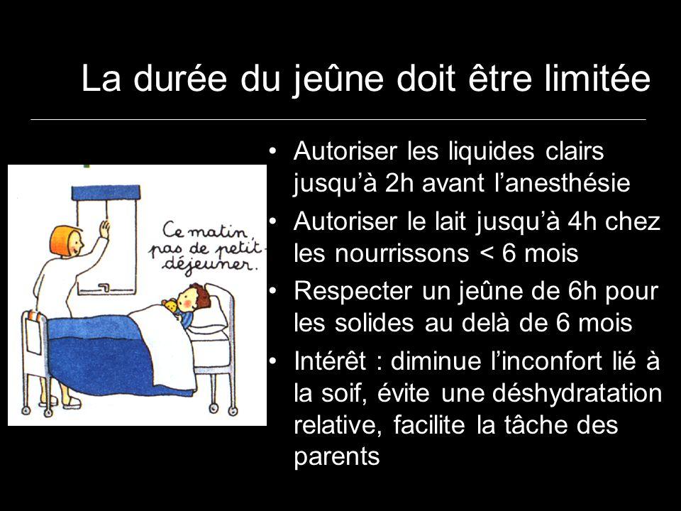 La durée du jeûne doit être limitée Autoriser les liquides clairs jusquà 2h avant lanesthésie Autoriser le lait jusquà 4h chez les nourrissons < 6 mois Respecter un jeûne de 6h pour les solides au delà de 6 mois Intérêt : diminue linconfort lié à la soif, évite une déshydratation relative, facilite la tâche des parents