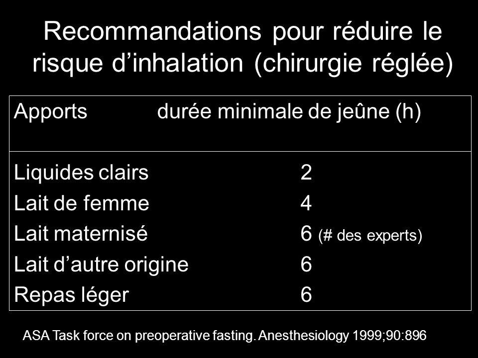 Recommandations pour réduire le risque dinhalation (chirurgie réglée) Apportsdurée minimale de jeûne (h) Liquides clairs2 Lait de femme4 Lait maternisé6 (# des experts) Lait dautre origine6 Repas léger6 ASA Task force on preoperative fasting.