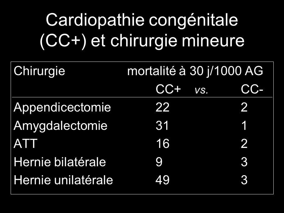 Cardiopathie congénitale (CC+) et chirurgie mineure Chirurgiemortalité à 30 j/1000 AG CC+ vs.