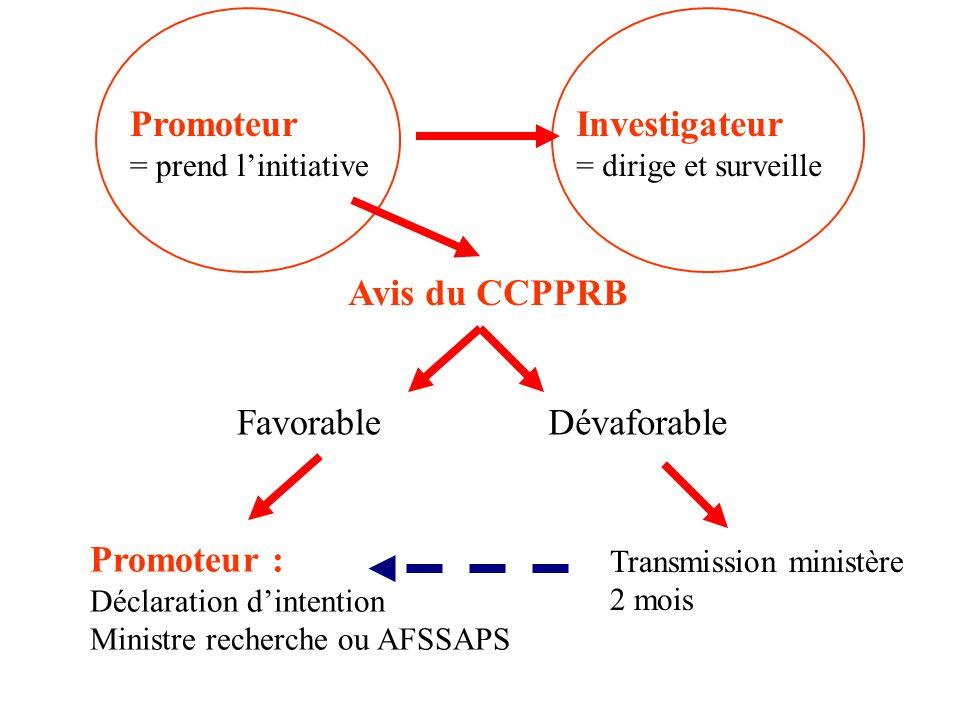 Promoteur = prend linitiative Investigateur = dirige et surveille Avis du CCPPRB FavorableDévaforable Promoteur : Déclaration dintention Ministre rech