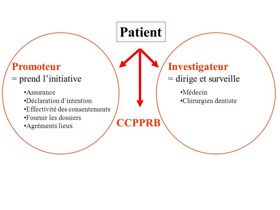 Patient Promoteur = prend linitiative Assurance Déclaration dintention Effectivité des consentements Fournir les dossiers Agréments lieux Investigateu