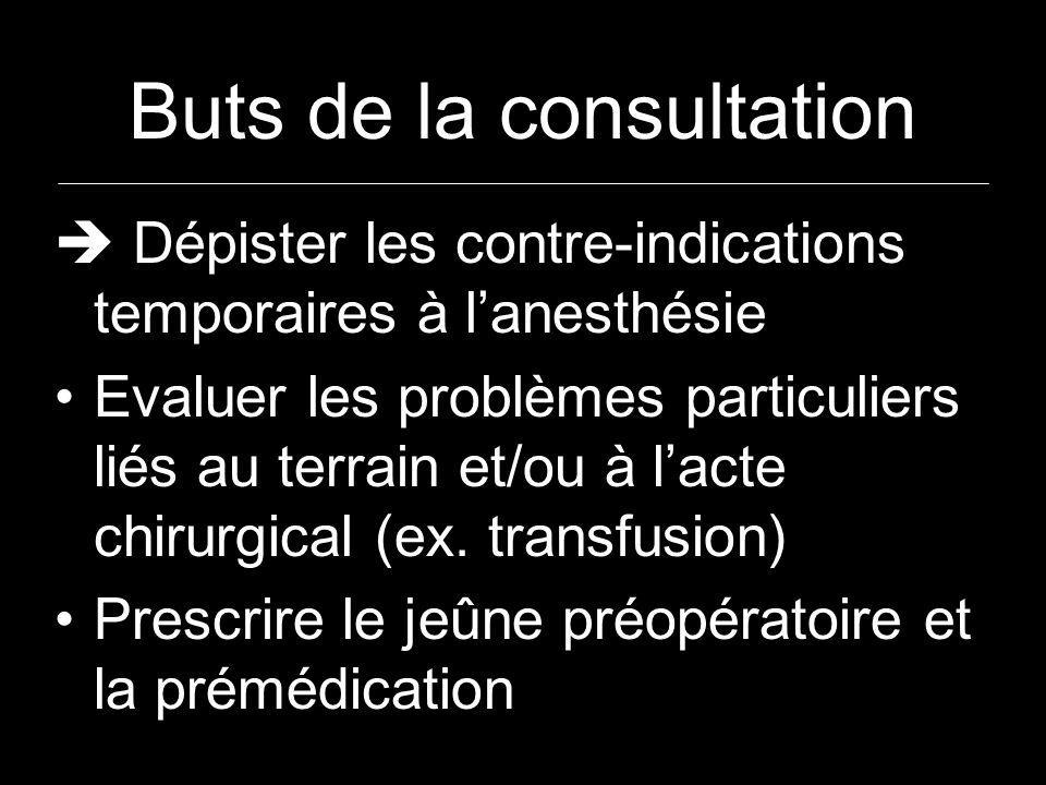 Buts de la consultation Dépister les contre-indications temporaires à lanesthésie Evaluer les problèmes particuliers liés au terrain et/ou à lacte chirurgical (ex.