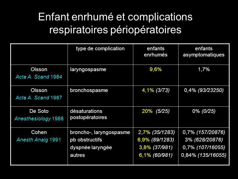Enfants enrhumés et complications respiratoires 1078 enfants (1mois-18 ans…) 3 groupes IVAS: n= 4074± 3,8 ans ATCD IVAS: n= 335 4,5 ± 4 ans pas IVAS:n= 3365,3 ± 4,4 ans prise en charge anesthésique: libre Tait, Anesthesiology 2001 7,8% 14,7% * 15,7% * SPO2 <90% 17,9%4,2%3,3%3,9%17,9%PAS IVAS 24,2%*5,7%2,7%4,2%23,3% ATCD IVAS 30%*9,8%*5,7%4,2%30,5% *IVAS Totaltoux sévère bronchospasmelaryngospasmearrêt resp.