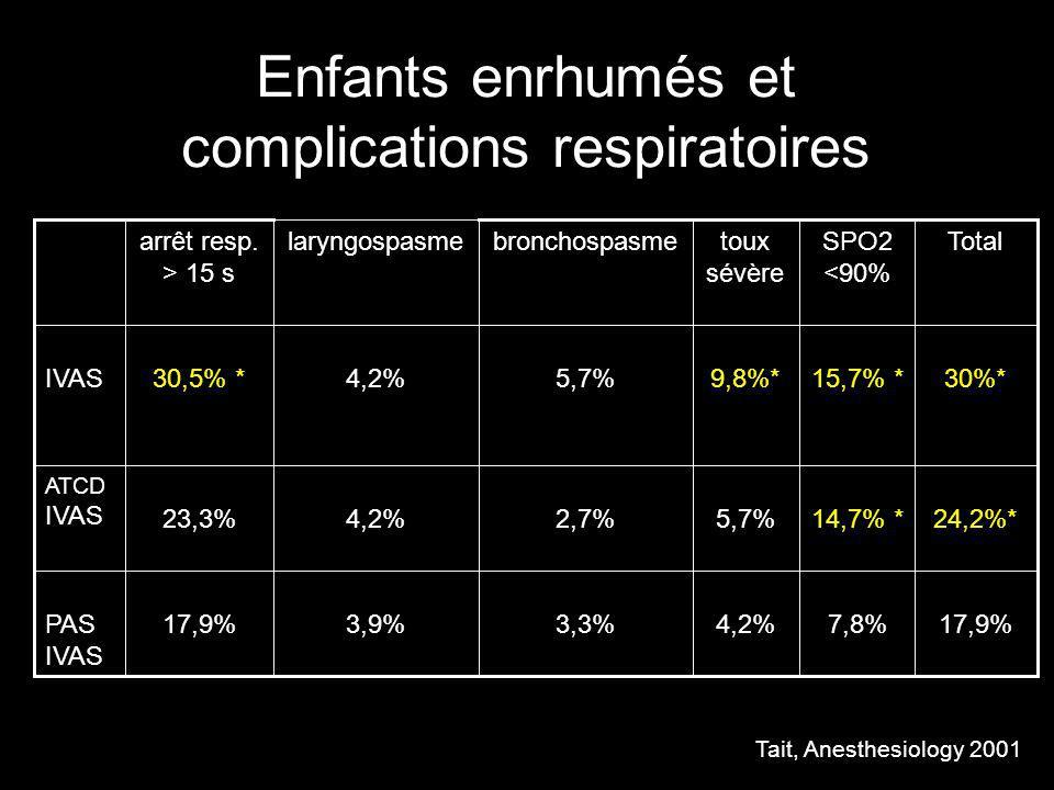 Les maladies neuromusculaires Épilepsie : ne pas interrompre le traitement en cours Maladies neuromusculaires : bilan cardiaque, risque dHM IMC multiopérés allergie au latex