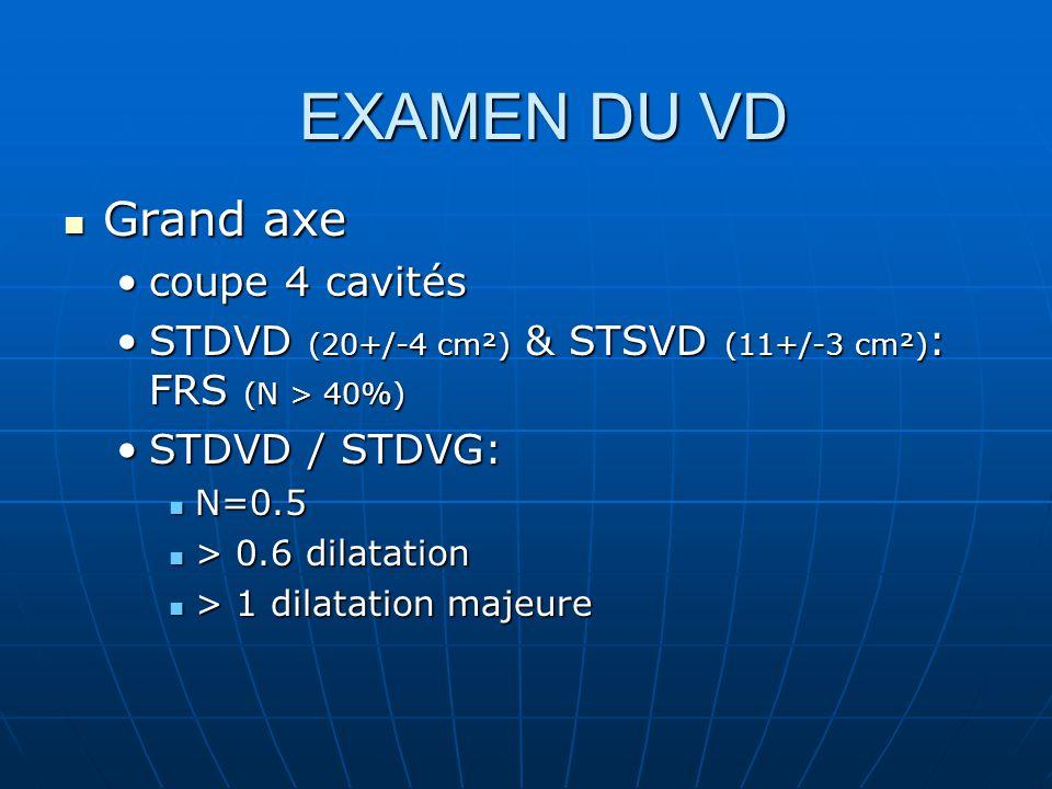 Grand axe Grand axe coupe 4 cavitéscoupe 4 cavités STDVD (20+/-4 cm²) & STSVD (11+/-3 cm²) : FRS (N > 40%)STDVD (20+/-4 cm²) & STSVD (11+/-3 cm²) : FRS (N > 40%) STDVD / STDVG:STDVD / STDVG: N=0.5 N=0.5 > 0.6 dilatation > 0.6 dilatation > 1 dilatation majeure > 1 dilatation majeure EXAMEN DU VD