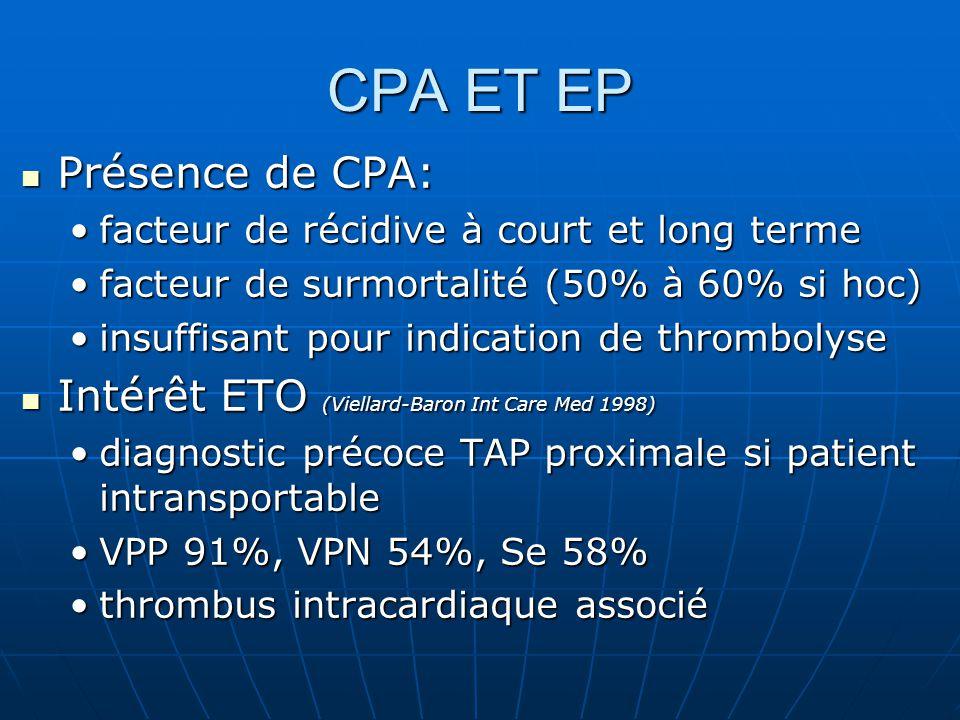CPA ET EP Présence de CPA: Présence de CPA: facteur de récidive à court et long termefacteur de récidive à court et long terme facteur de surmortalité (50% à 60% si hoc)facteur de surmortalité (50% à 60% si hoc) insuffisant pour indication de thrombolyseinsuffisant pour indication de thrombolyse Intérêt ETO (Viellard-Baron Int Care Med 1998) Intérêt ETO (Viellard-Baron Int Care Med 1998) diagnostic précoce TAP proximale si patient intransportablediagnostic précoce TAP proximale si patient intransportable VPP 91%, VPN 54%, Se 58%VPP 91%, VPN 54%, Se 58% thrombus intracardiaque associéthrombus intracardiaque associé