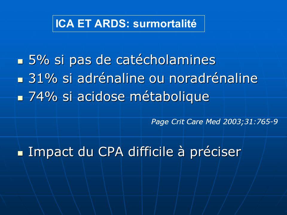 5% si pas de catécholamines 5% si pas de catécholamines 31% si adrénaline ou noradrénaline 31% si adrénaline ou noradrénaline 74% si acidose métabolique 74% si acidose métabolique Impact du CPA difficile à préciser Impact du CPA difficile à préciser ICA ET ARDS: surmortalité Page Crit Care Med 2003;31:765-9