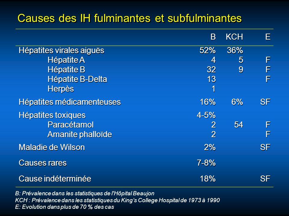 Causes des IH fulminantes et subfulminantes BKCHE Hépatites virales aiguës Hépatite A Hépatite B Hépatite B-Delta Herpès52%432131 36%59FFF Hépatites m