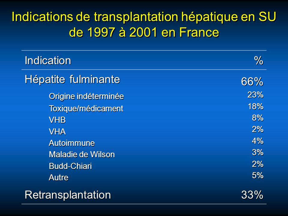 Indications de transplantation hépatique en SU de 1997 à 2001 en France Indication% Hépatite fulminante Origine indéterminée Toxique/médicamentVHBVHAA