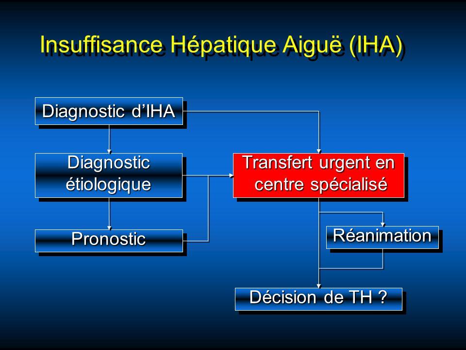 Insuffisance Hépatique Aiguë (IHA) Diagnostic dIHA DiagnosticétiologiqueDiagnosticétiologique PronosticPronostic Décision de TH ? Transfert urgent en