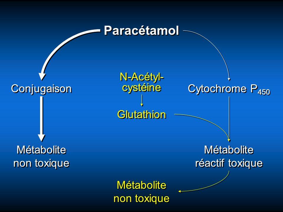 Paracétamol Conjugaison Cytochrome P 450 Métabolite réactif toxique Métabolite non toxique Glutathion N-Acétyl- cystéine N-Acétyl- cystéine Métabolite