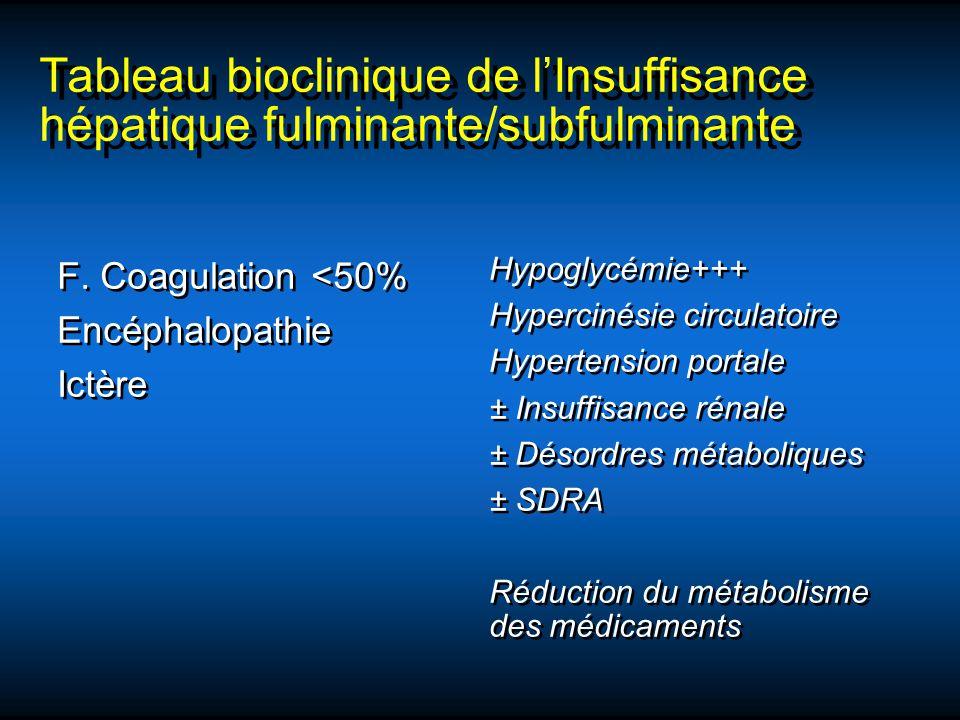 Tableau bioclinique de lInsuffisance hépatique fulminante/subfulminante F. Coagulation <50% Encéphalopathie Ictère F. Coagulation <50% Encéphalopathie