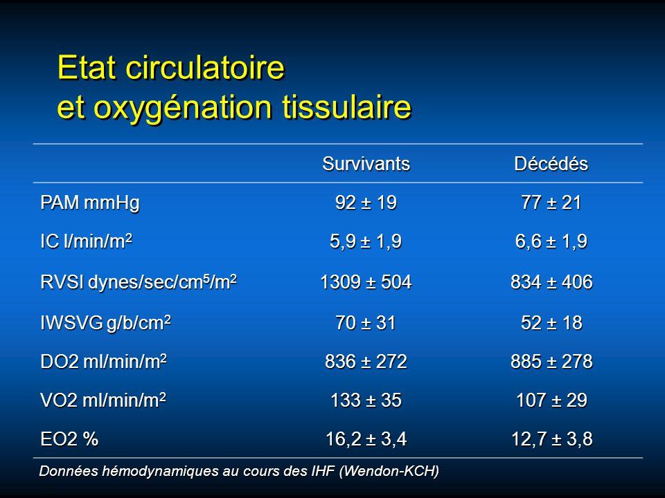 Etat circulatoire et oxygénation tissulaire SurvivantsDécédés PAM mmHg 92 ± 19 77 ± 21 IC l/min/m 2 5,9 ± 1,9 6,6 ± 1,9 RVSI dynes/sec/cm 5 /m 2 1309