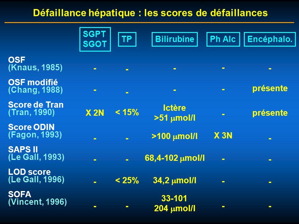 OSF (Knaus, 1985) OSF modifié (Chang, 1988) Score de Tran (Tran, 1990) Score ODIN (Fagon, 1993) SAPS II (Le Gall, 1993) LOD score (Le Gall, 1996) SOFA