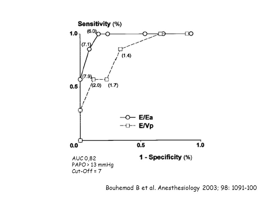 Bouhemad B et al. Anesthesiology 2003; 98: 1091-100 AUC 0,82 PAPO > 13 mmHg Cut-Off = 7