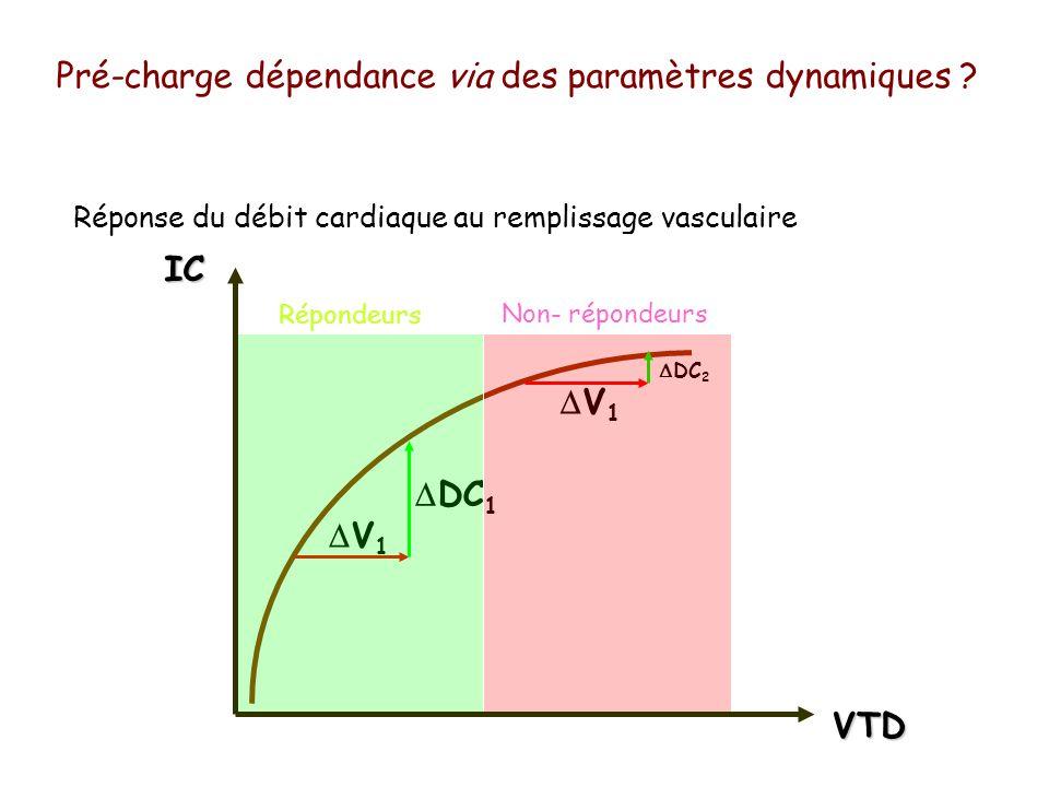Réponse du débit cardiaque au remplissage vasculaire IC V 1 DC 1 DC 2 V 1 VTD Répondeurs Non- répondeurs Pré-charge dépendance via des paramètres dyna