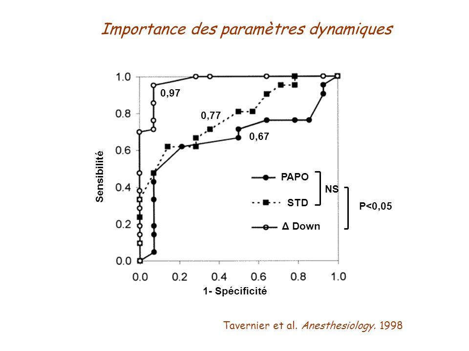 P<0,001 Tavernier et al. Anesthesiology. 1998 1- Spécificité Sensibilité NS P<0,05 0,97 0,77 0,67 PAPO STD Δ Down Importance des paramètres dynamiques