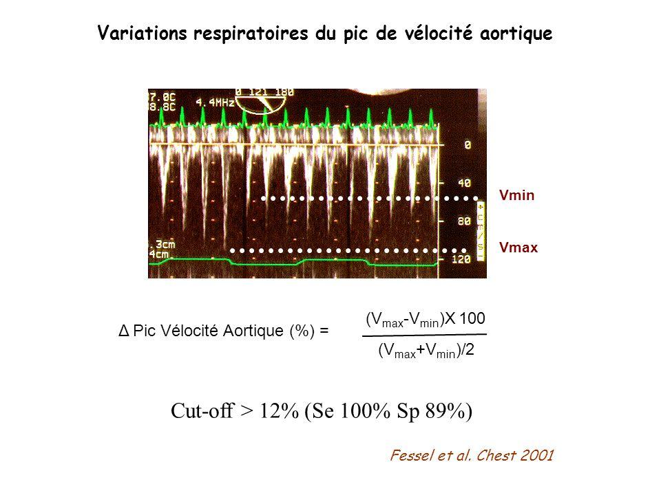 Variations respiratoires du pic de vélocité aortique (V max -V min )X 100 (V max +V min )/2 Δ Pic Vélocité Aortique (%) = Vmax Vmin Cut-off > 12% (Se
