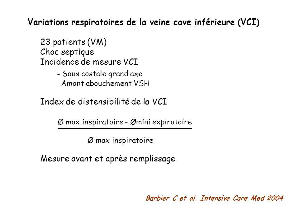 Variations respiratoires de la veine cave inférieure (VCI) 23 patients (VM) Choc septique Incidence de mesure VCI - Sous costale grand axe - Amont abo