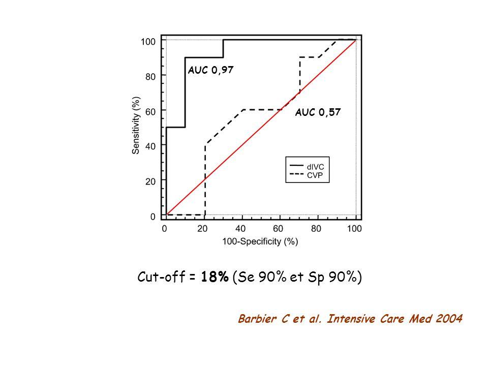 AUC 0,57 AUC 0,97 Cut-off = 18% (Se 90% et Sp 90%) Barbier C et al. Intensive Care Med 2004