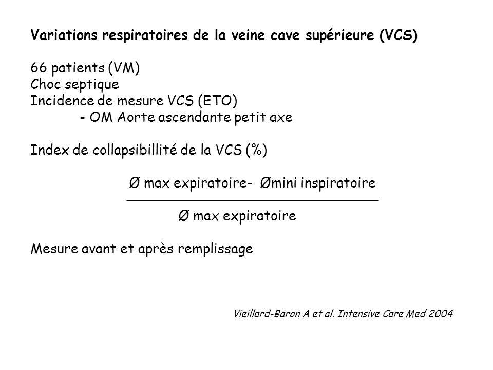 Variations respiratoires de la veine cave supérieure (VCS) 66 patients (VM) Choc septique Incidence de mesure VCS (ETO) - OM Aorte ascendante petit ax