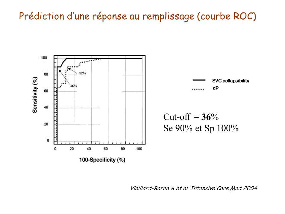 Cut-off = 36% Se 90% et Sp 100% Prédiction dune réponse au remplissage (courbe ROC) Vieillard-Baron A et al. Intensive Care Med 2004